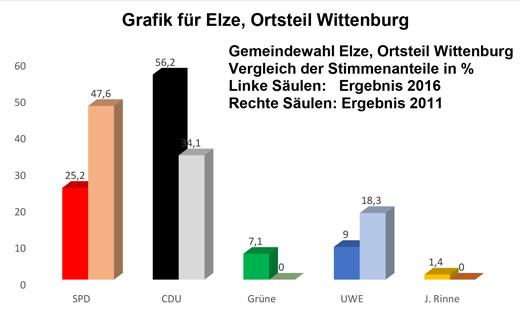 A07-grafik-wittenburg-520