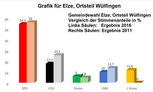 A08-grafik-wuelfingen-520