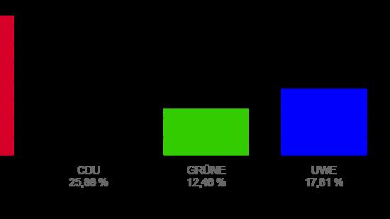 Kommunalwahl 2021