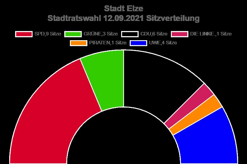 Sitzverteilung Kommunalwahl 2021